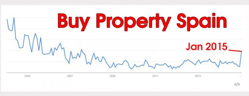 Buy Property Spain
