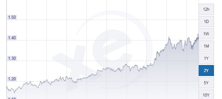 Best Euro Exchange Rate For Nearly 10 Years
