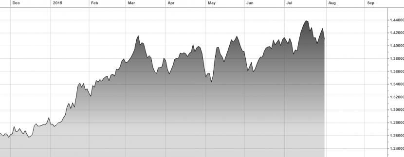 foreign exchange gbp euro